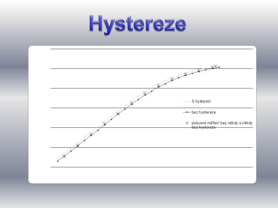 Hystereze B [mT]